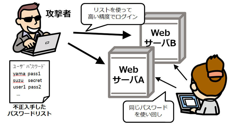 パスワードリスト攻撃_情報セキュリティスペシャリスト試験
