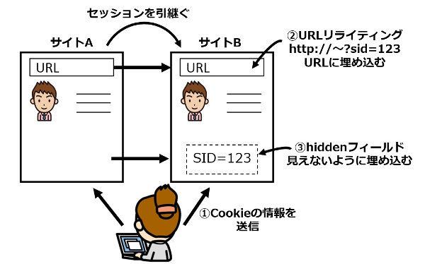 素材3_3_セッションの管理方法