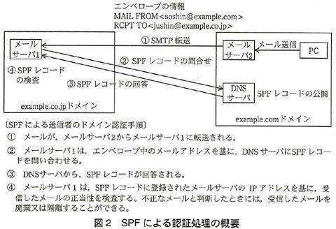 情報セキュリティスペシャリストSPF