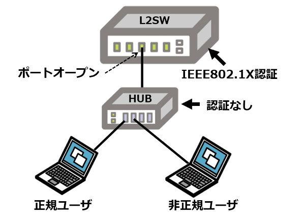 素材3_9_認証LANの限界