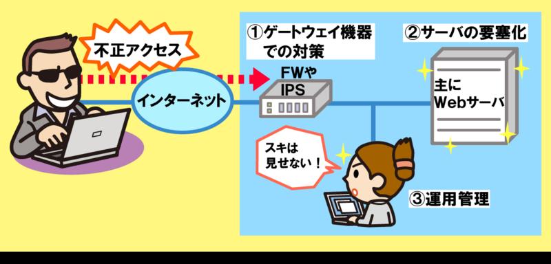 不正アクセス_情報セキュリティスペシャリスト試験