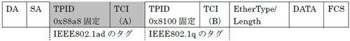 QinQのフレーム-ネットワークスペシャリスト試験対策