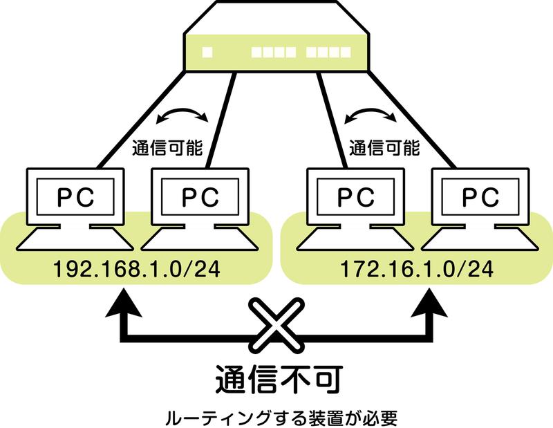 ネットワークスペシャリスト_異なるネットワーク