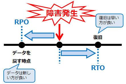 RTOとRPO