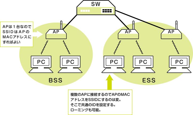 ネットワークスペシャリスト_SSID