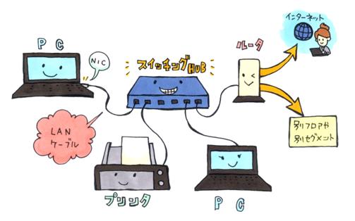 ネットワーク機器_ネットワークスペシャリスト対策_ネスペの件
