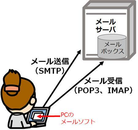 mail_smtp_pop