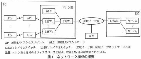 ネットワークスペシャリスト試験対策pm1-2-1の図