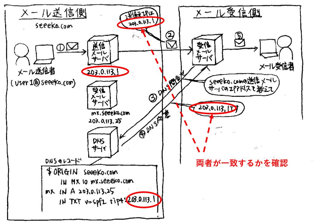 f:id:seeeko:20210510194331p:plain