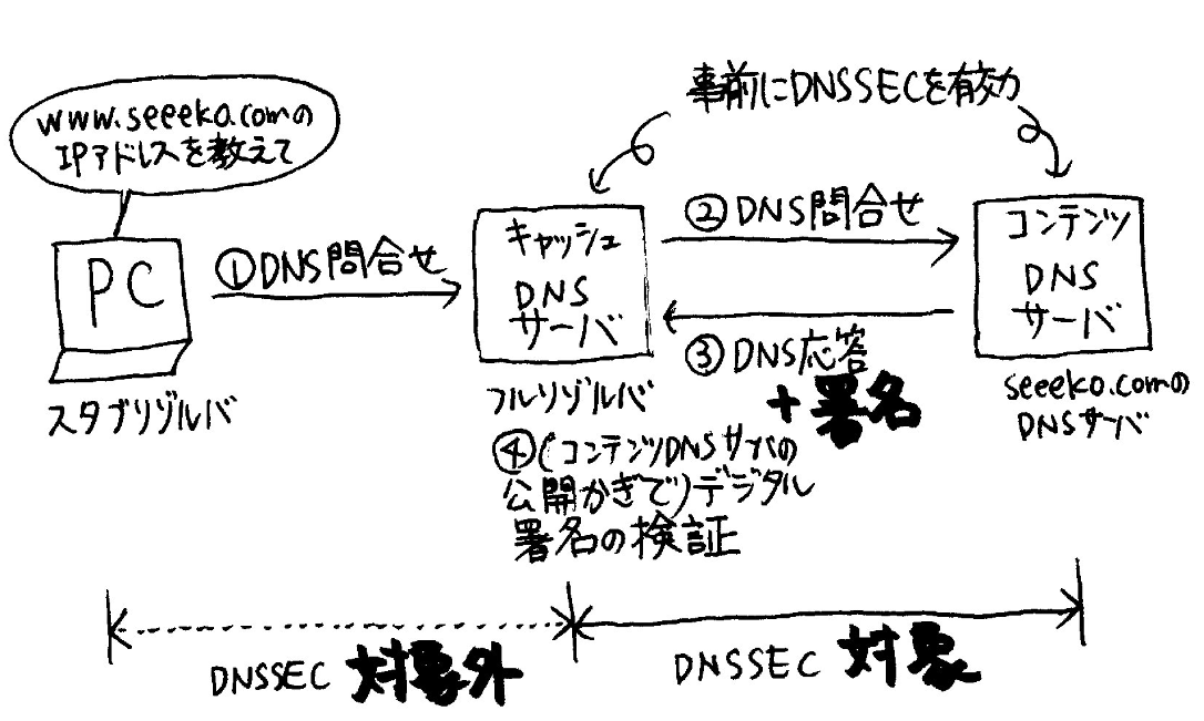 f:id:seeeko:20210516183115p:plain