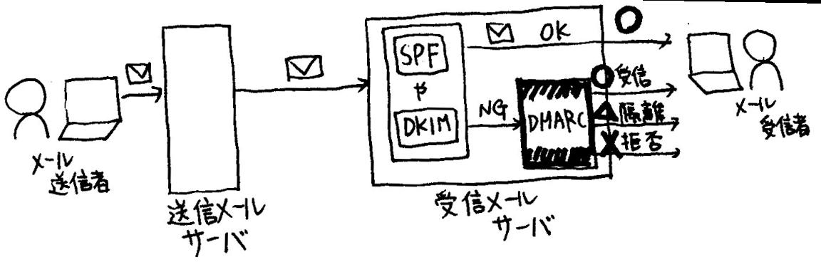 f:id:seeeko:20210519205545p:plain