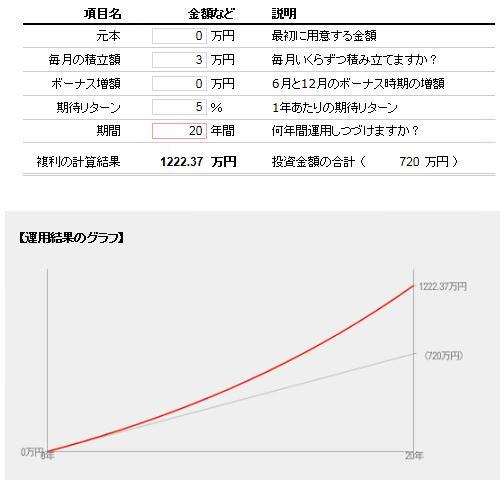 毎月3万円を20年間積立投資して、年利5%で運用した場合