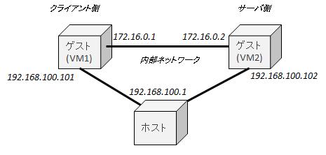 f:id:segmentation-fault:20170729175801p:plain
