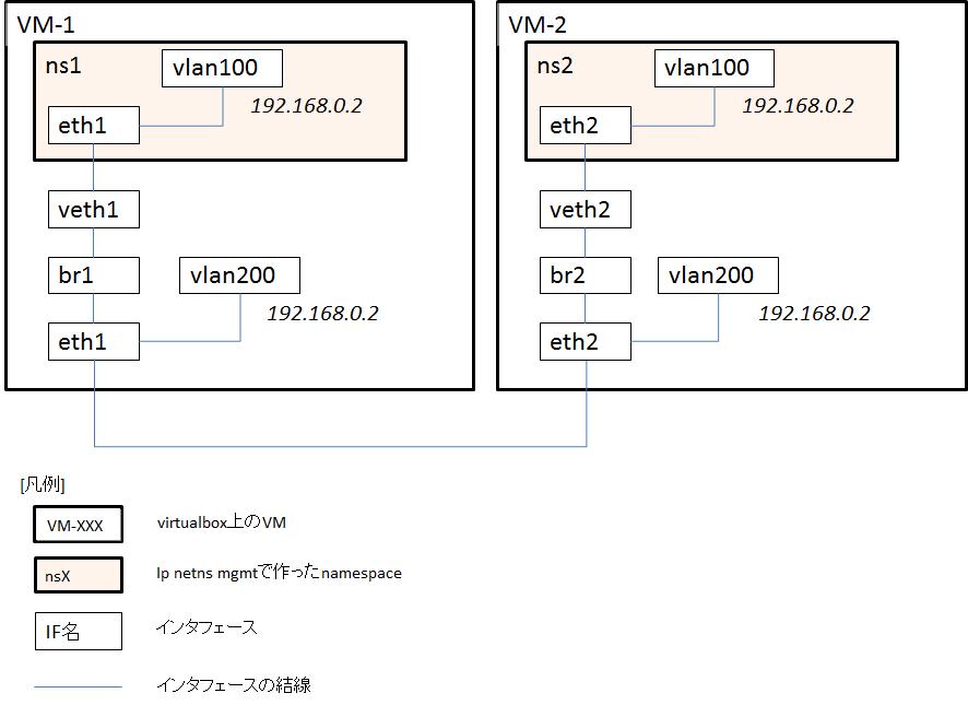 f:id:segmentation-fault:20180121153248p:plain