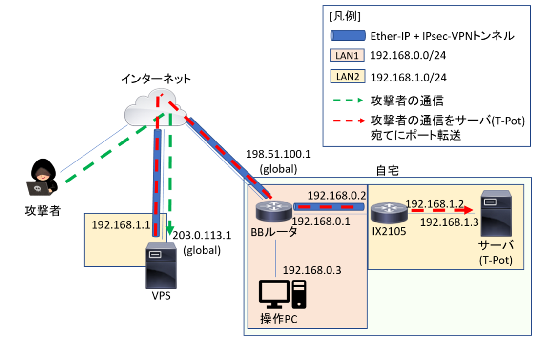 f:id:segmentation-fault:20200510145227p:plain