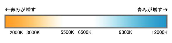 色温度の説明図
