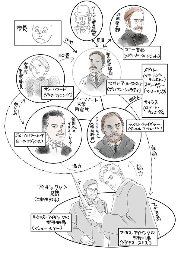 ドラマ「エイリアニスト」の相関図