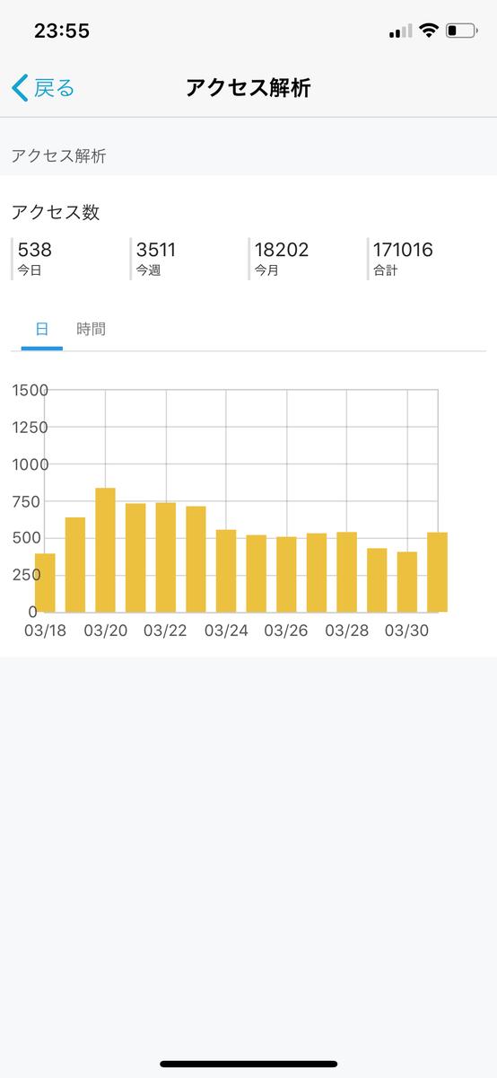 【ブログ運営】2019年3月のアクセス数は18200件でした