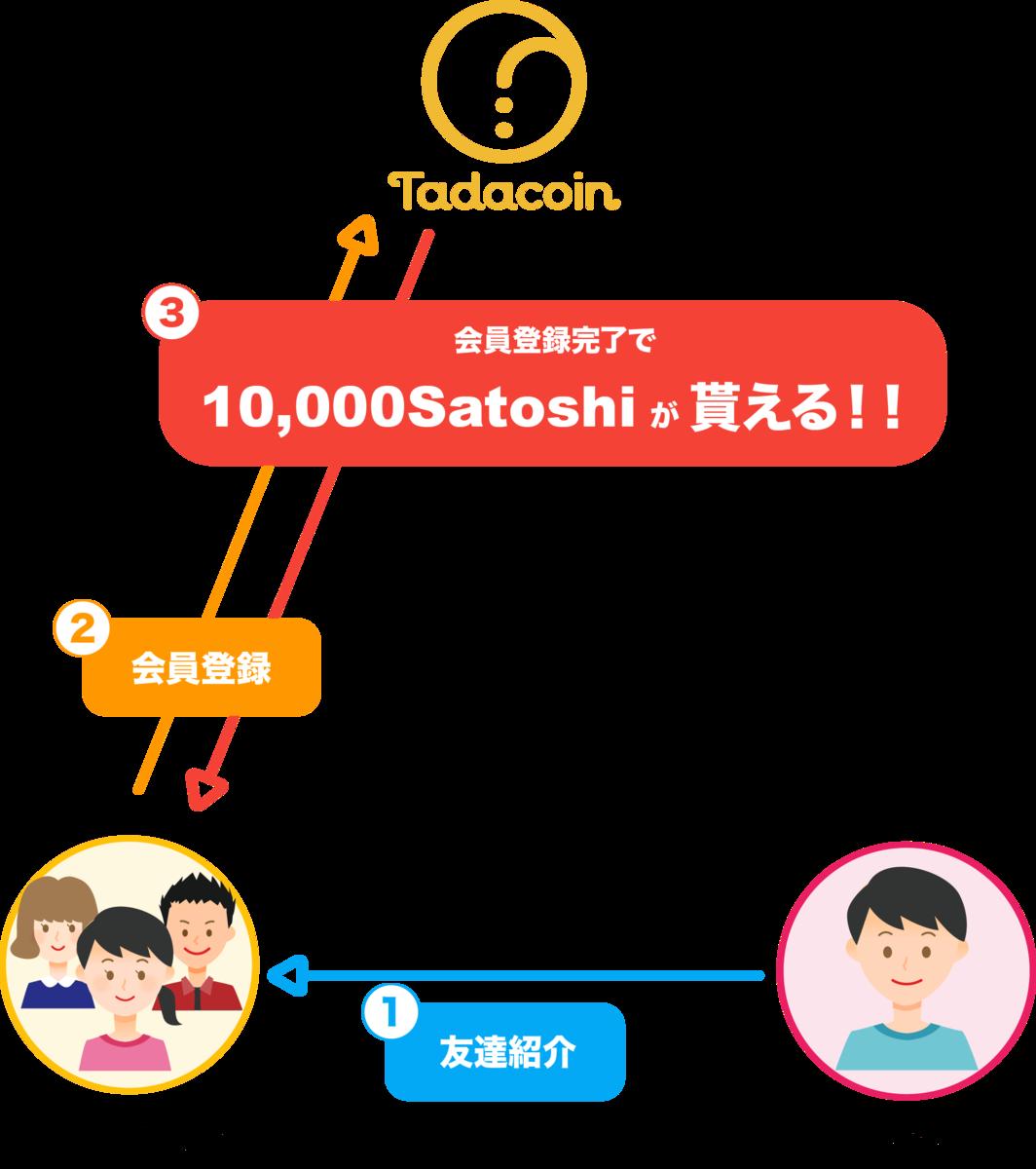 f:id:seikatsumigarufx:20190720015059p:plain