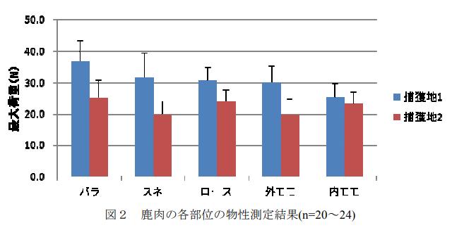 「長野県産鹿肉の成分及び物性に関する分析調査」より引用画像