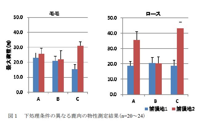 論文「長野県産鹿肉の成分及び物性に関する分析調査」より引用した画像