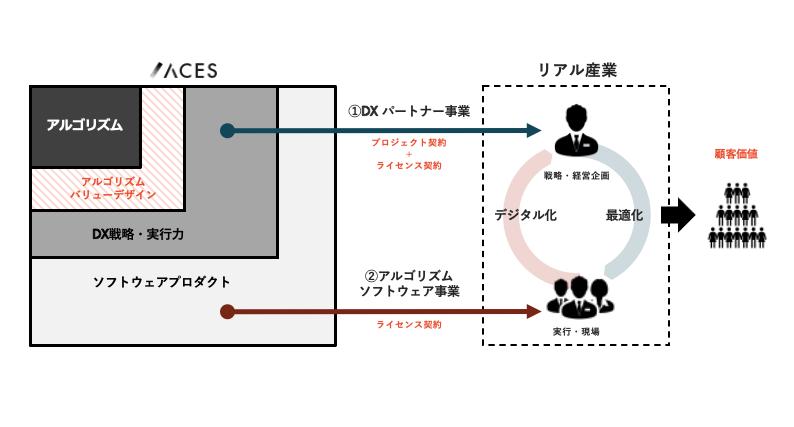 ACESのビジネスモデル