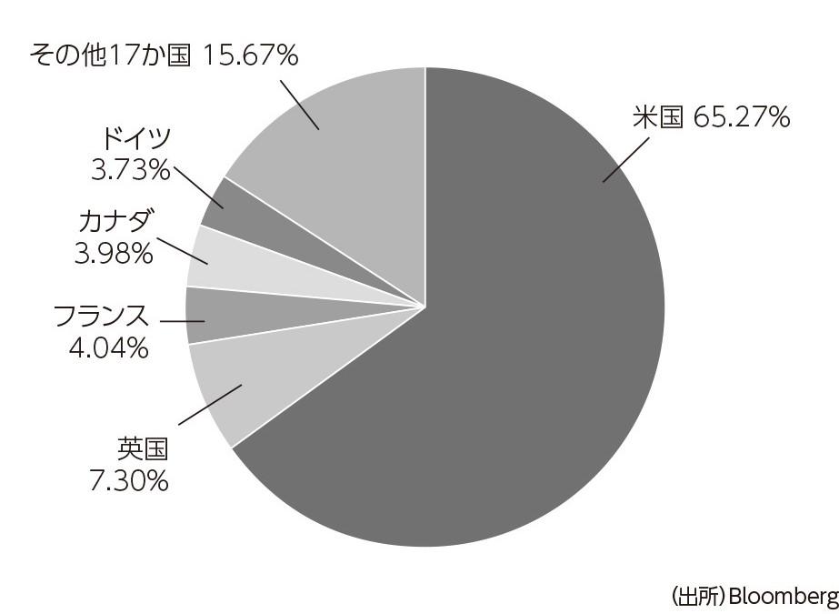 外国株式インデックスの国別組み入れ株構成比率