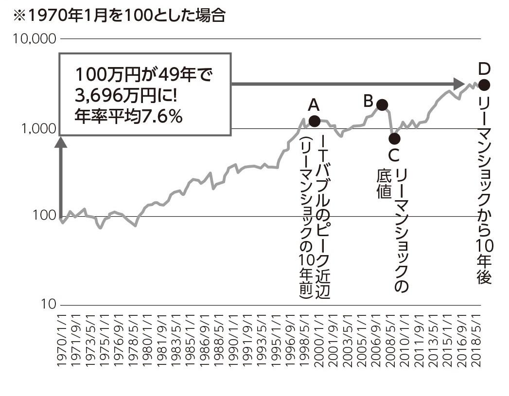 外国株式インデックスの推移