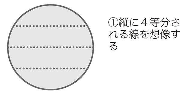 ケーキ4等分をイメージした図