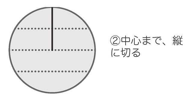中心まで半径を切った図