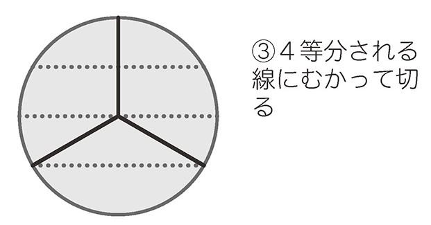 中心から4等分の線まで切った図
