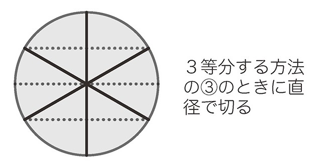 6等分にする時の図