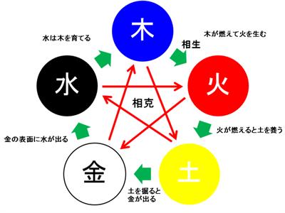 日本でブームになった動物占いは陰陽五行思想が元に作られたって本当?