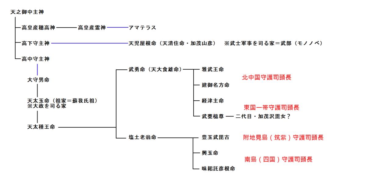 f:id:sekihotu:20190330232708p:plain
