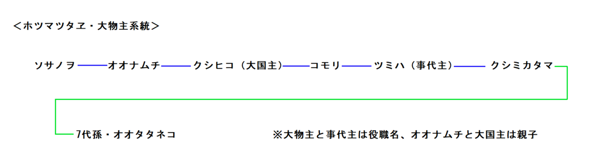 f:id:sekihotu:20190430102609p:plain