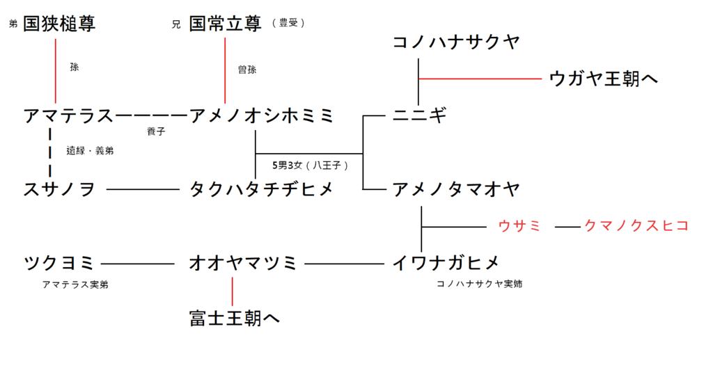 f:id:sekihotu:20190525201857p:plain