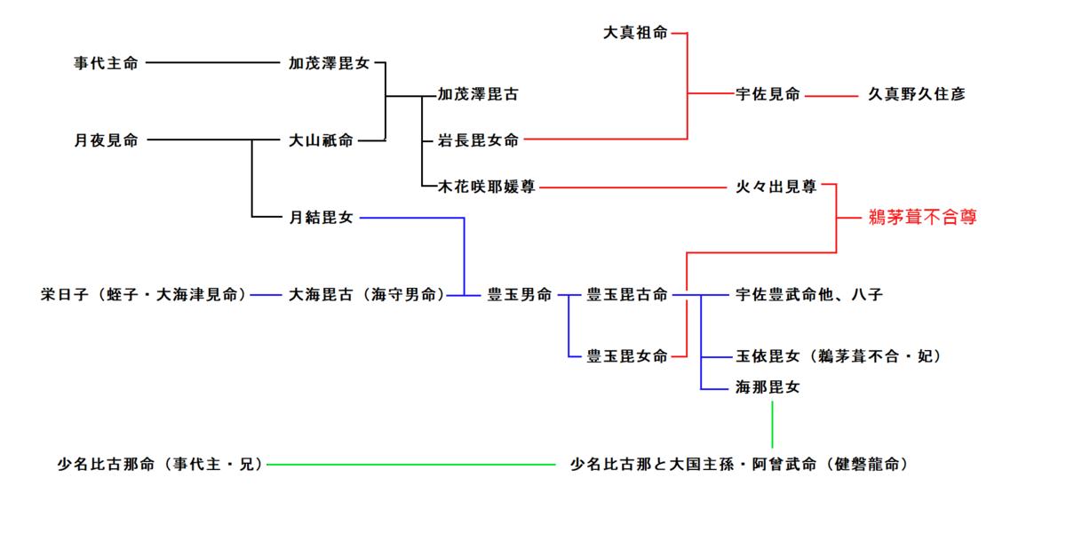 f:id:sekihotu:20190721150458p:plain