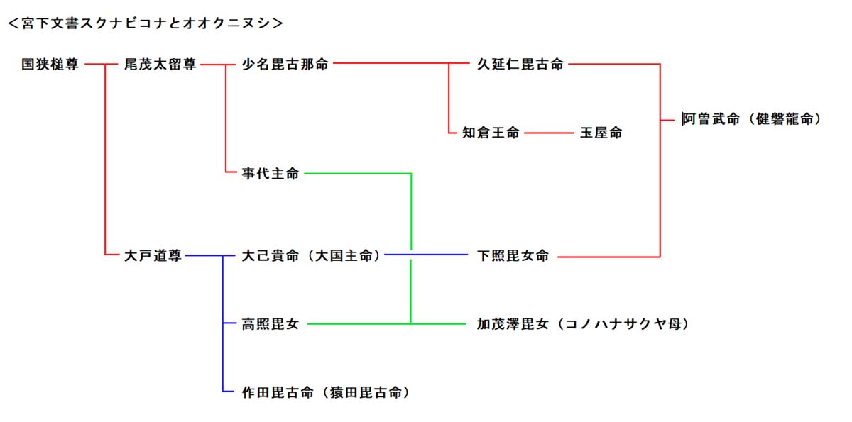 f:id:sekihotu:20191221150413p:plain
