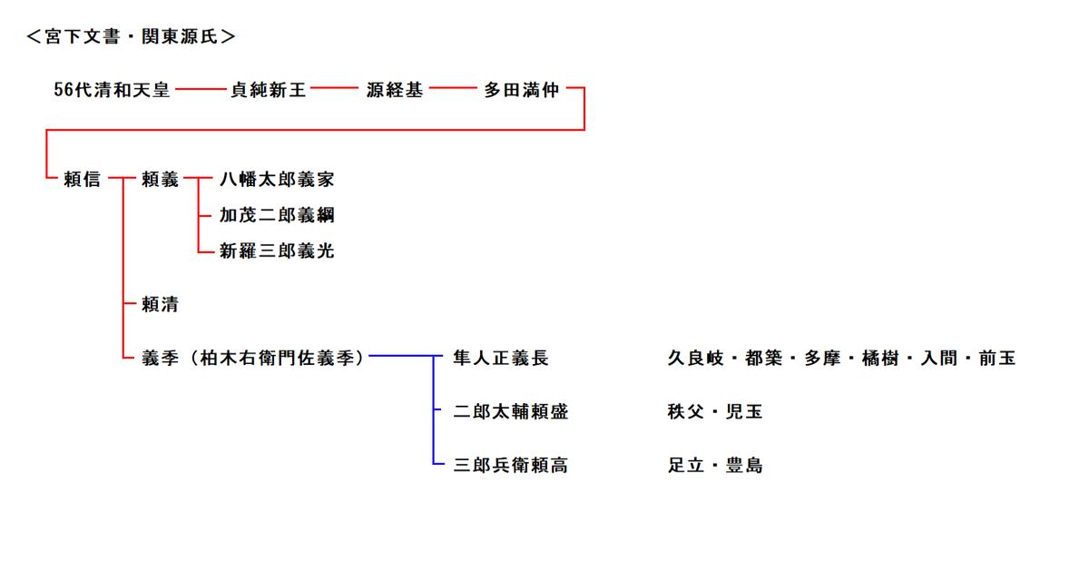 f:id:sekihotu:20200118175245p:plain
