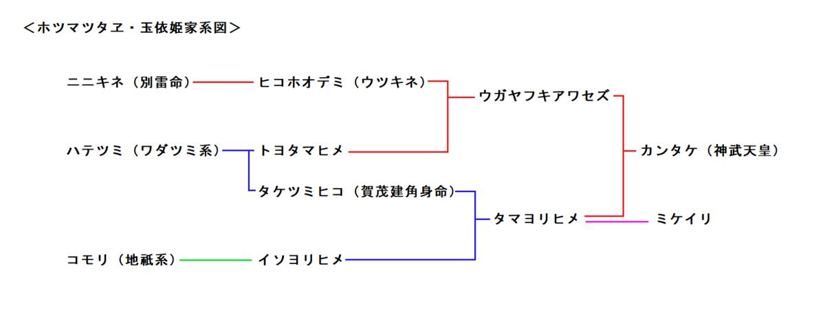 f:id:sekihotu:20200222145950p:plain