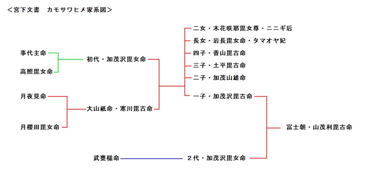 f:id:sekihotu:20200222155450p:plain