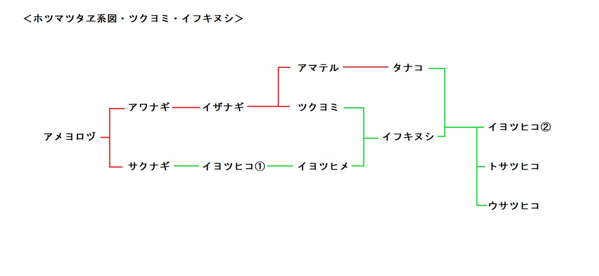 f:id:sekihotu:20200308000030p:plain