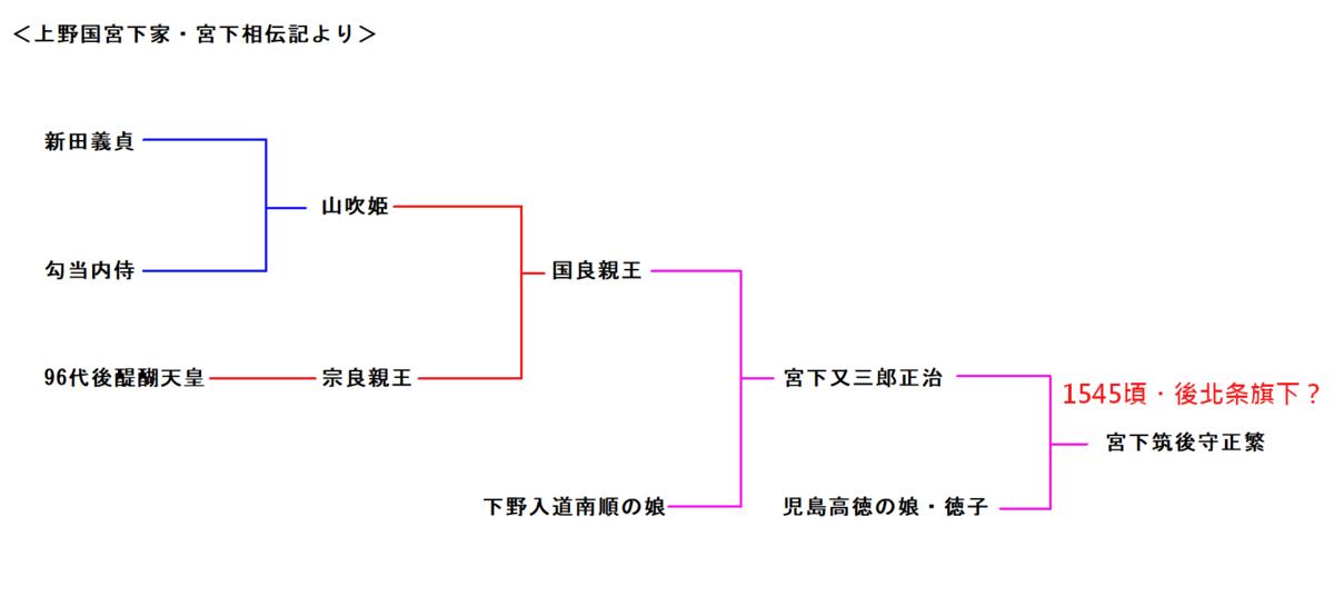 f:id:sekihotu:20210605121445p:plain