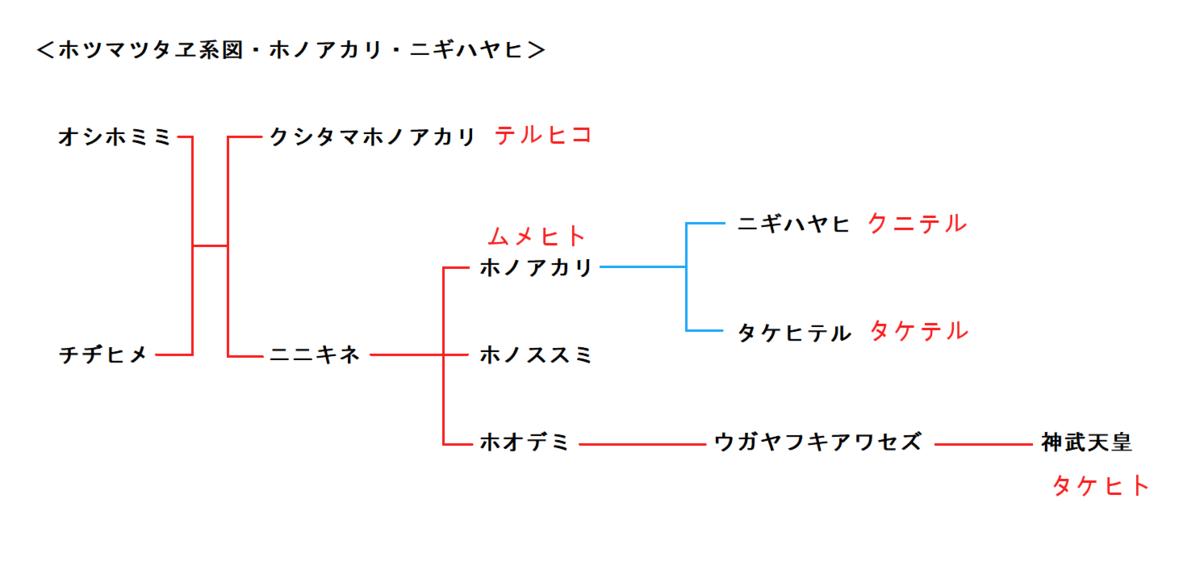 f:id:sekihotu:20210723220203p:plain