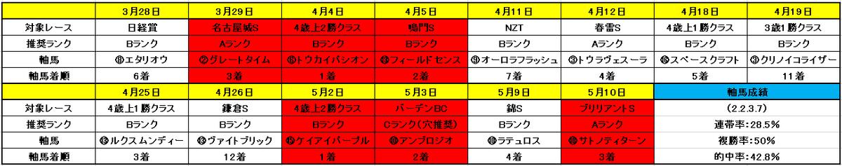 f:id:sekiwakedesu:20200511090643p:plain