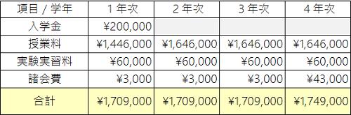 早稲田大学学費