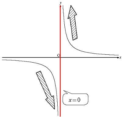 反比例のグラフ