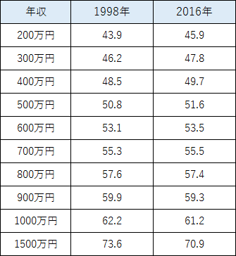 年収偏差値比較表