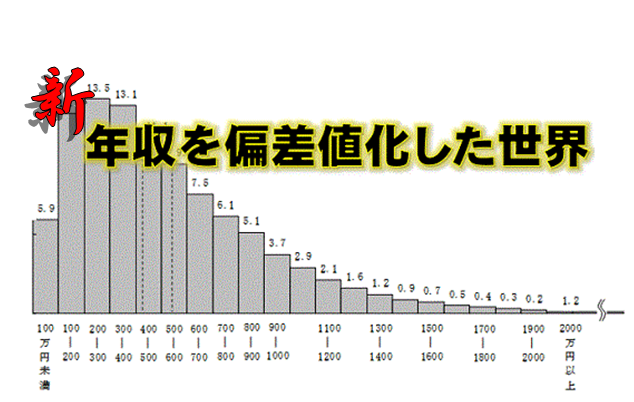 新・年収を偏差値化した世界