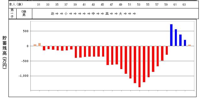 家計破たんグラフ